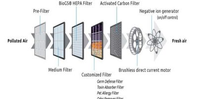 What does an air purifier do